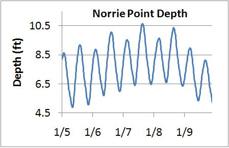 HRECOS Highlight: Slight Storm Surge observed this past weekend (1/7-1/8).