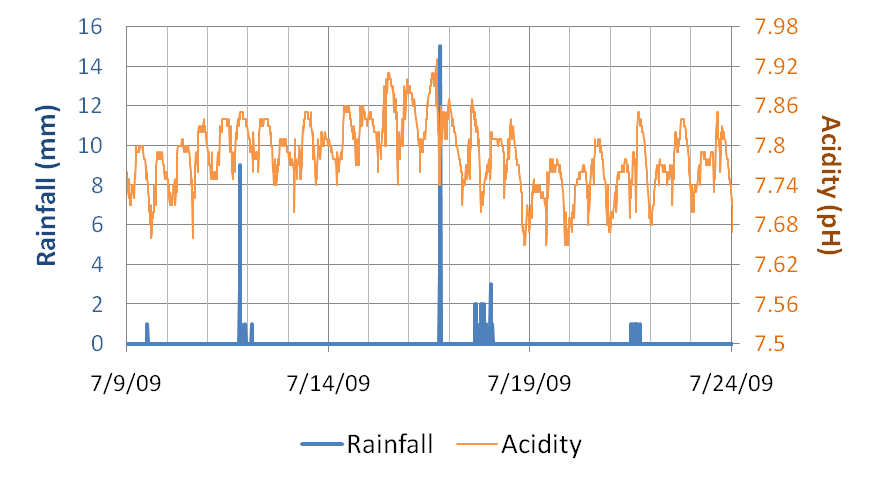 Acidity rises in the Hudson River Estuary after a heavy rain event at Schodack Island. This type of response is not seen after every rain event due to the natural buffer provided by dissolved calcium carbonate.
