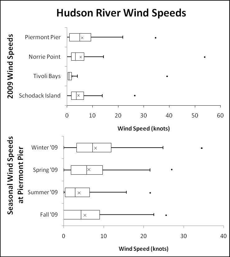 Hudson River wind speeds increase from north to south. They also increase as the seasons change from summer to spring. Boxes display 1st quartile, median, and third quartile. Whiskers indicate the range of the data and dots signify outliers. Averages are symbolized by x.