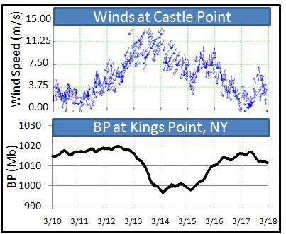 Strong northeastern winds blew along the coast this past weekend. The winds blew coastal waters to the shore and caused a low pressure system which lifted waters upward. Barometric Pressure data were collected from NOAA/NOS/CO-OPS.