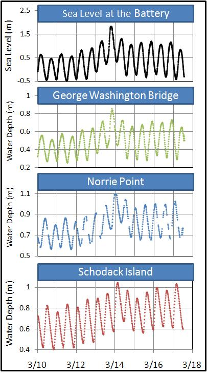 Strong Northeastern winds push water up the estuary. High tides were observed from the NY Harbor to Albany, NY.