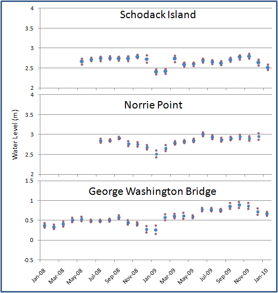 Water levels dip during winter months due to decreasing temperatures. Graph displays monthly average high water levels with 95% confidence intervals. The sudden jump at George Washington Bridge in February of 2009 is due to the reconstruction of the station at this time and not an accurate reflection of the river conditions.