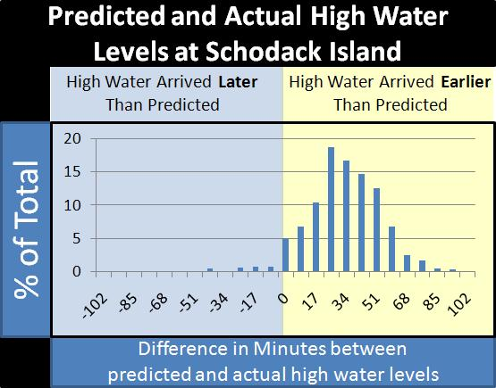 High water levels at Schodack Island arrived consistently earlier than the NOAA tide tables predicted in 2009. NOAA representatives plan to recalculate tidal predictors in the Albany region.
